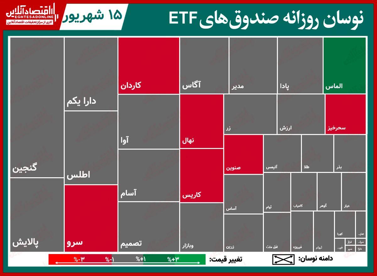 گزارش روزانه صندوق های ETF ( ۱۵ شهریور ۱۴۰۰)/ ثبت معاملات ۵۷۰میلیارد تومانی برای پالایش