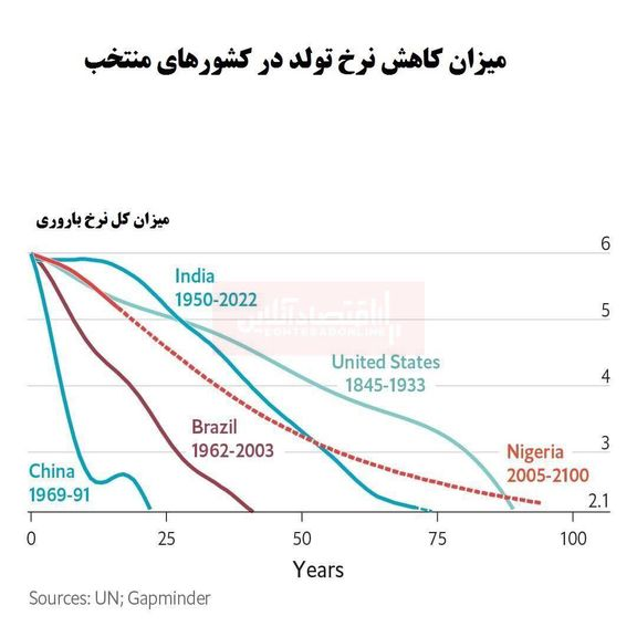 کاهش چشمگیر جهانی نرخ تولد