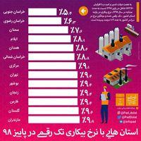 کدام استانها بیکاری تک رقمی دارند؟