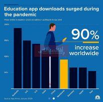 وضعیت آموزش در روزهای کرونایی/ دانلود برنامههای آموزشی چقدر افزایش یافت؟