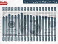 دلار امسال چقدر ارزان شد؟