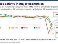 فعالیتهای خدماتی اقتصادهای بزرگ در دوران پساکرونا
