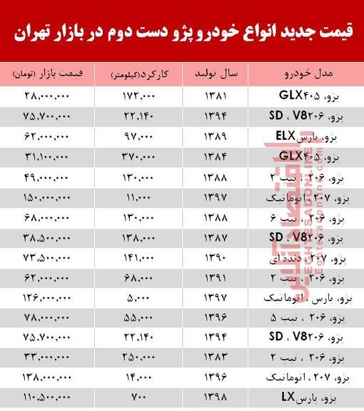 قیمت خودرو  پژو دست دوم در بازار تهران +جدول