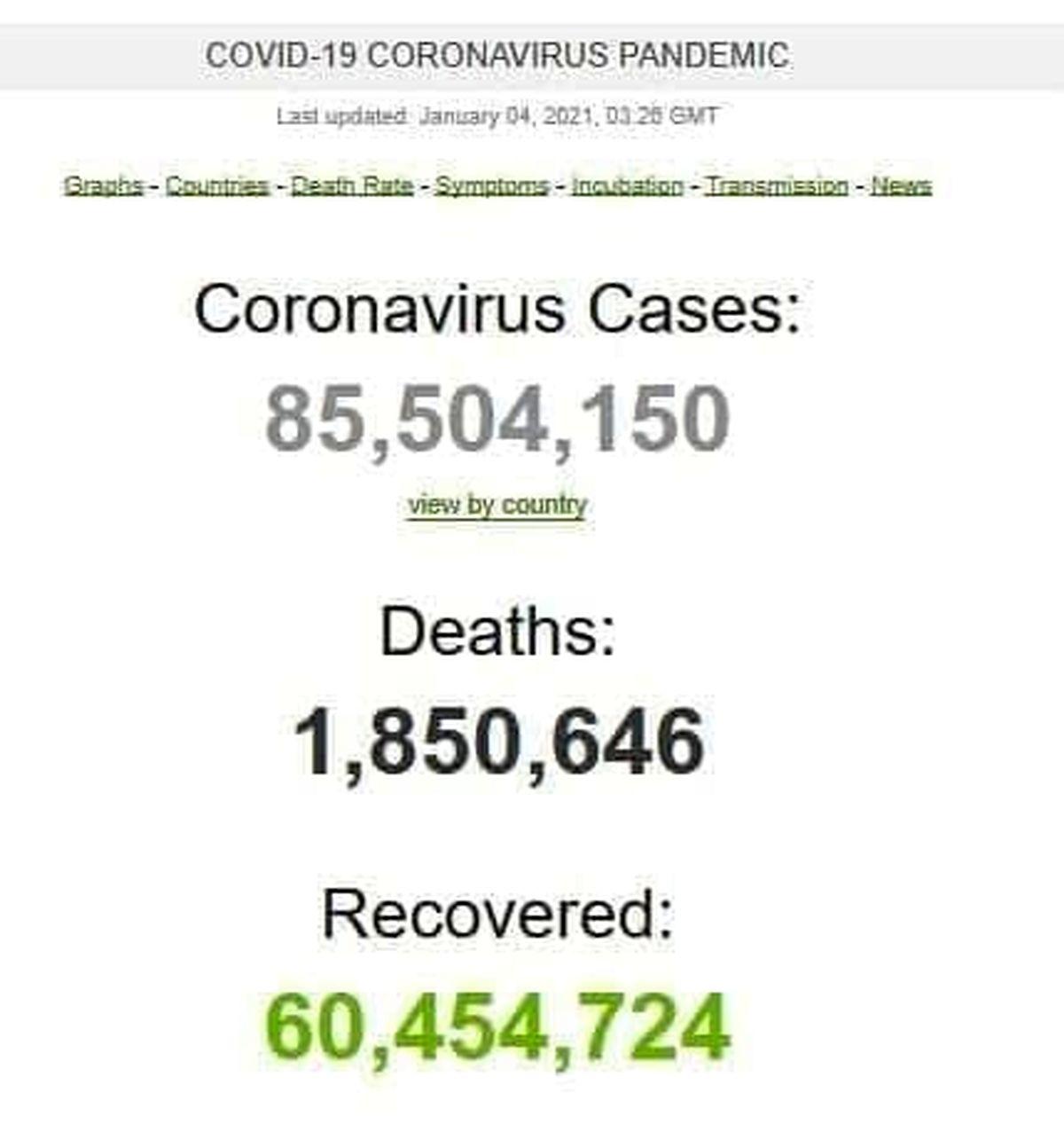 آخرین آمار ابتلا به کرونا در جهان
