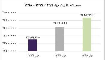 تعداد شاغلان در ایران چند رقمی است؟