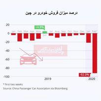 کرونا وضعیت فروش خودرو در چین را هم بحرانی کرد /92 درصد کاهش فروش