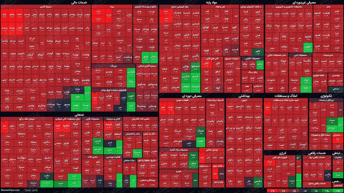 نمای بورس امروز در پایان نیمه اول معاملات/ رخت سرخ بر تن بازار