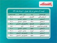 قیمت آب معدنی در بازار (خرداد۱۴۰۰) + جدول