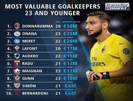 ارزشمندترین دروازهبانان جوان فوتبال اروپا