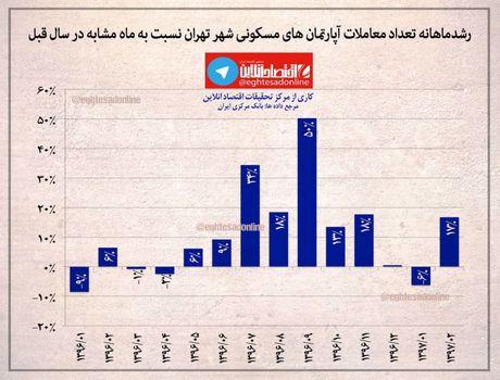 رشد ماهانه تعداد معاملات آپارتمانهای تهران +اینفوگرافیک
