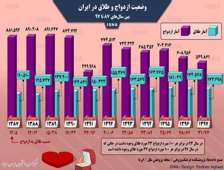 وضعیت یکدهه اخیر ازدواج و طلاق در ایران