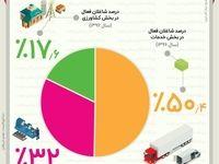 سهم بخشهای مختلف از اشتغال در سال ۱۳۹۶ +اینفوگرافیک