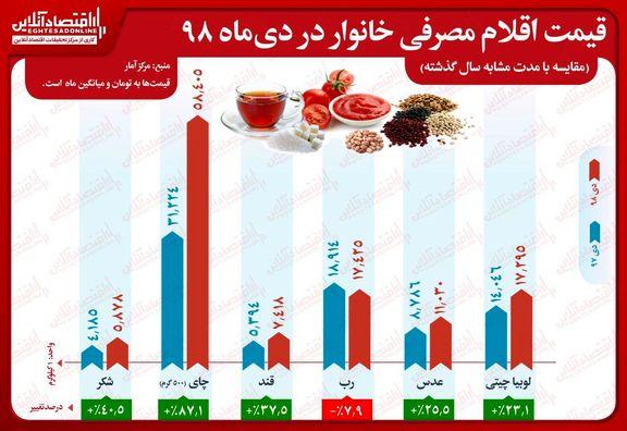 افزایش ٨٧درصدی قیمت چای و کاهش ٨درصدی نرخ رب