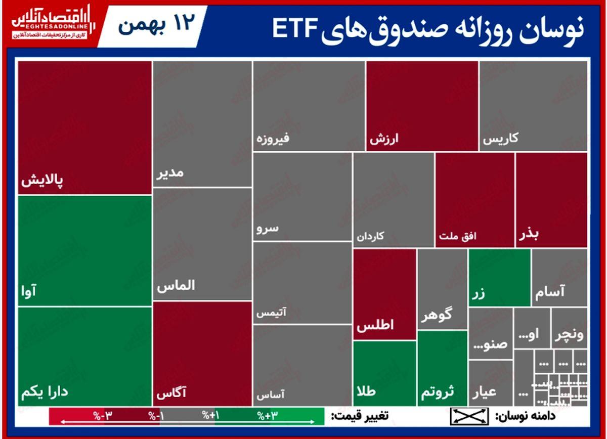 تحرکات روزانه صندوقهای قابل معامله/ معاملات صندوقهای دولتی به اوج خود رسید