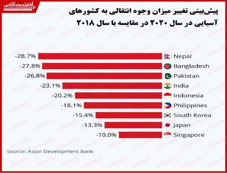 کاهش چشمگیر حواله وجوه به کشورهای آسیایی/ میزان انتقال پول در سال۲۰۲۰ چقدر کم میشود؟