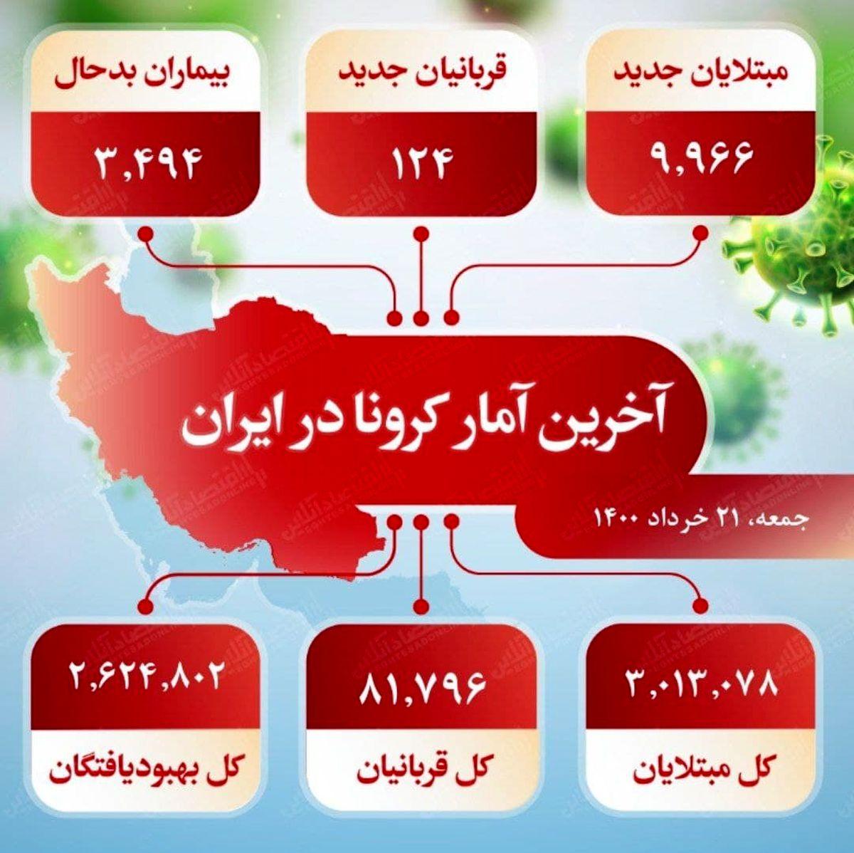 آخرین آمار کرونا در ایران (۱۴۰۰/۳/۲۱)