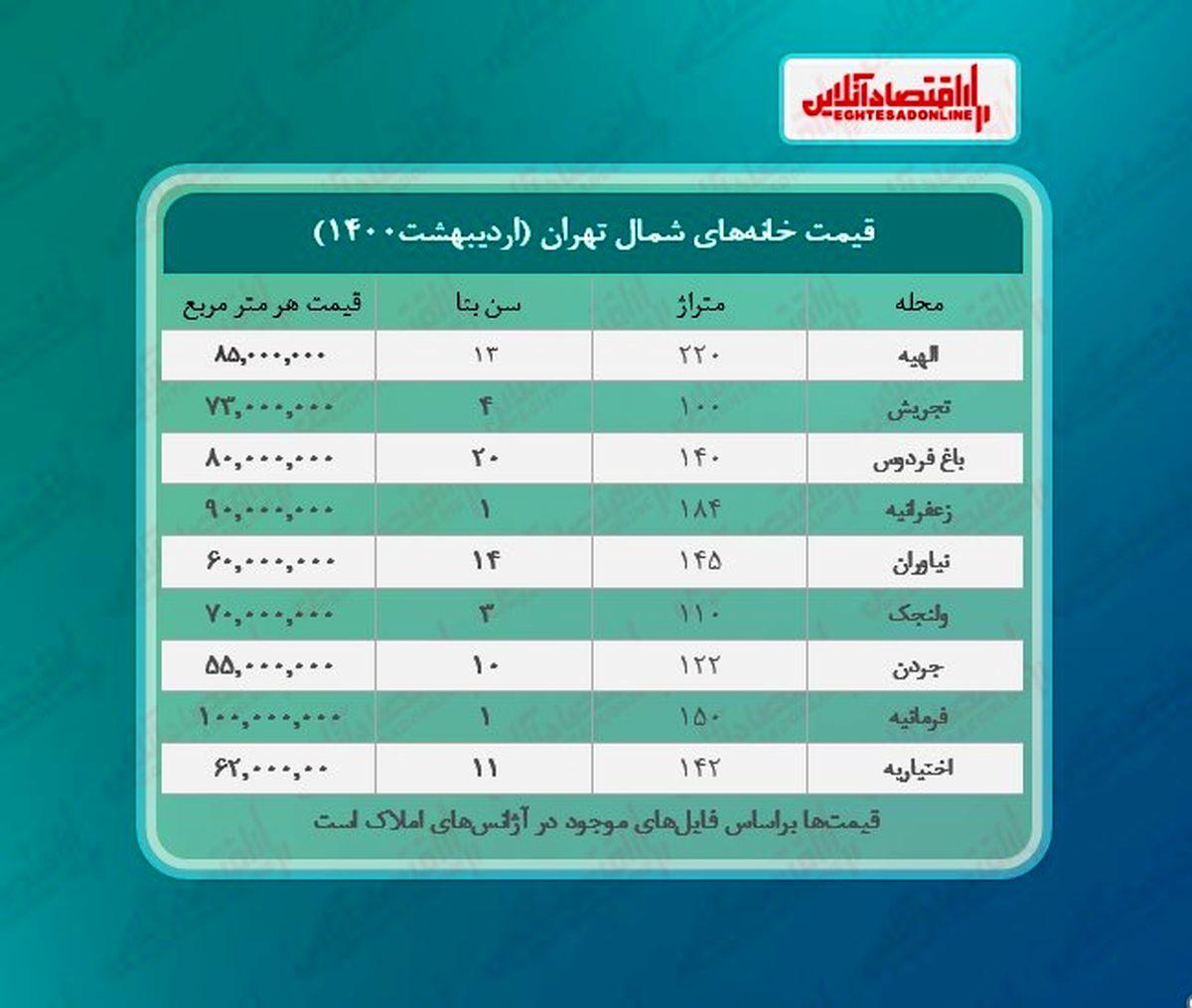 خانههای شمال تهران چند؟