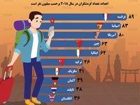 ۱۰کشور مورد علاقه گردشگران برای سفر