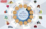 تورم سالانه کالاها و خدمات مصرفی در تیر ماه۹۸