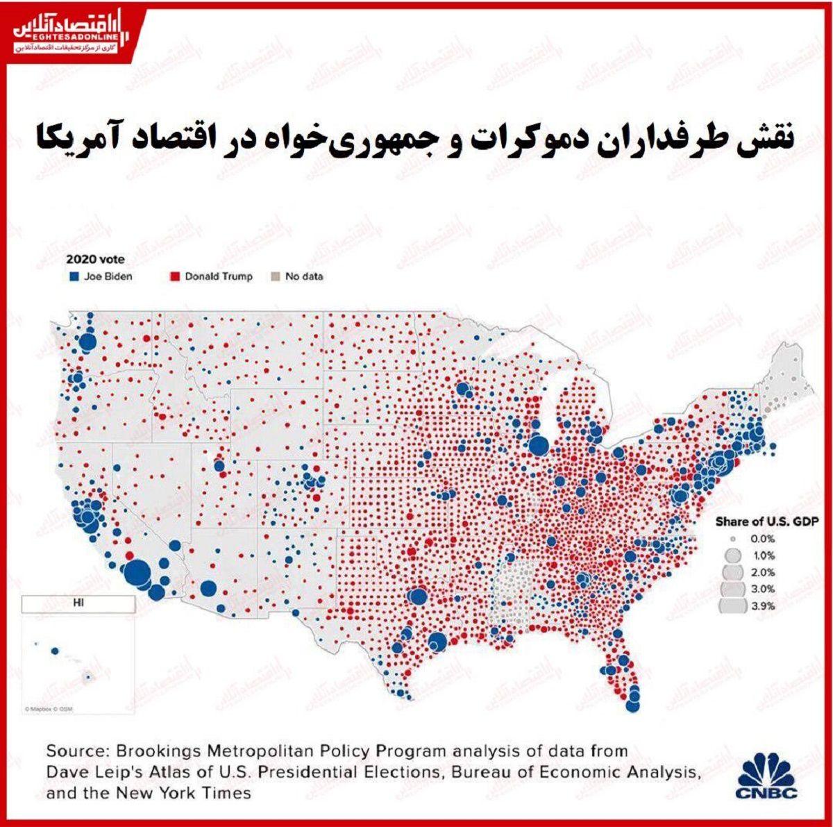 طرفداران بایدن ۷۰درصد از اقتصاد آمریکا را تامین میکنند