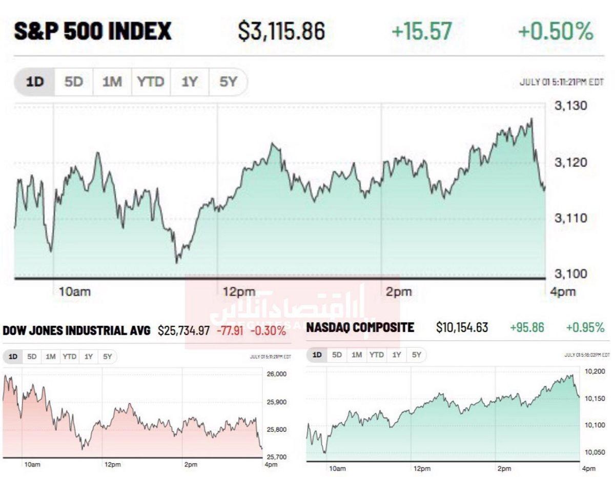تداوم روند صعودی بازار سهام آمریکا در آغاز سه ماهه سوم