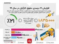افزایش ۲۱درصدی حقوق کارگران در سال۹۹