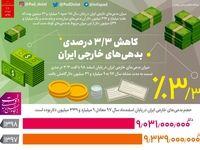 بدهیهای خارجی ایران کاهش یافت