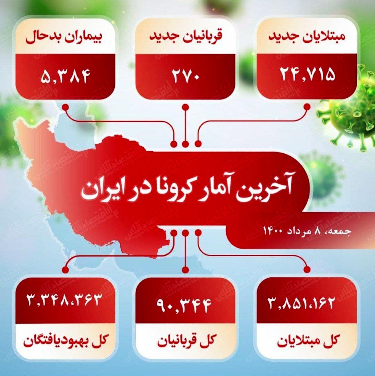آخرین آمار کرونا در ایران (۱۴۰۰/۵/۸)