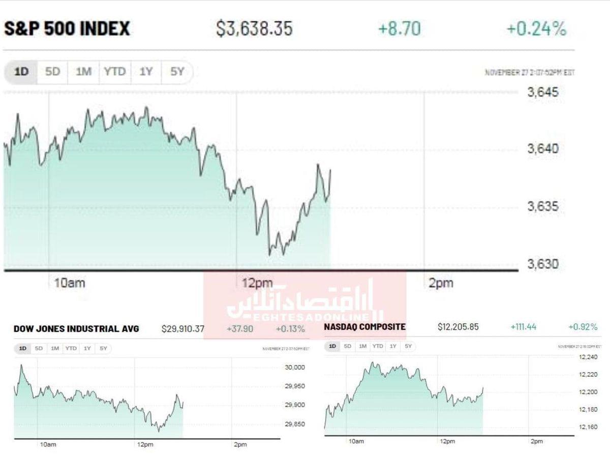 صعود بورس آمریکا با خوشبینی سرمایهگذاران به روند بهبود اقتصادی