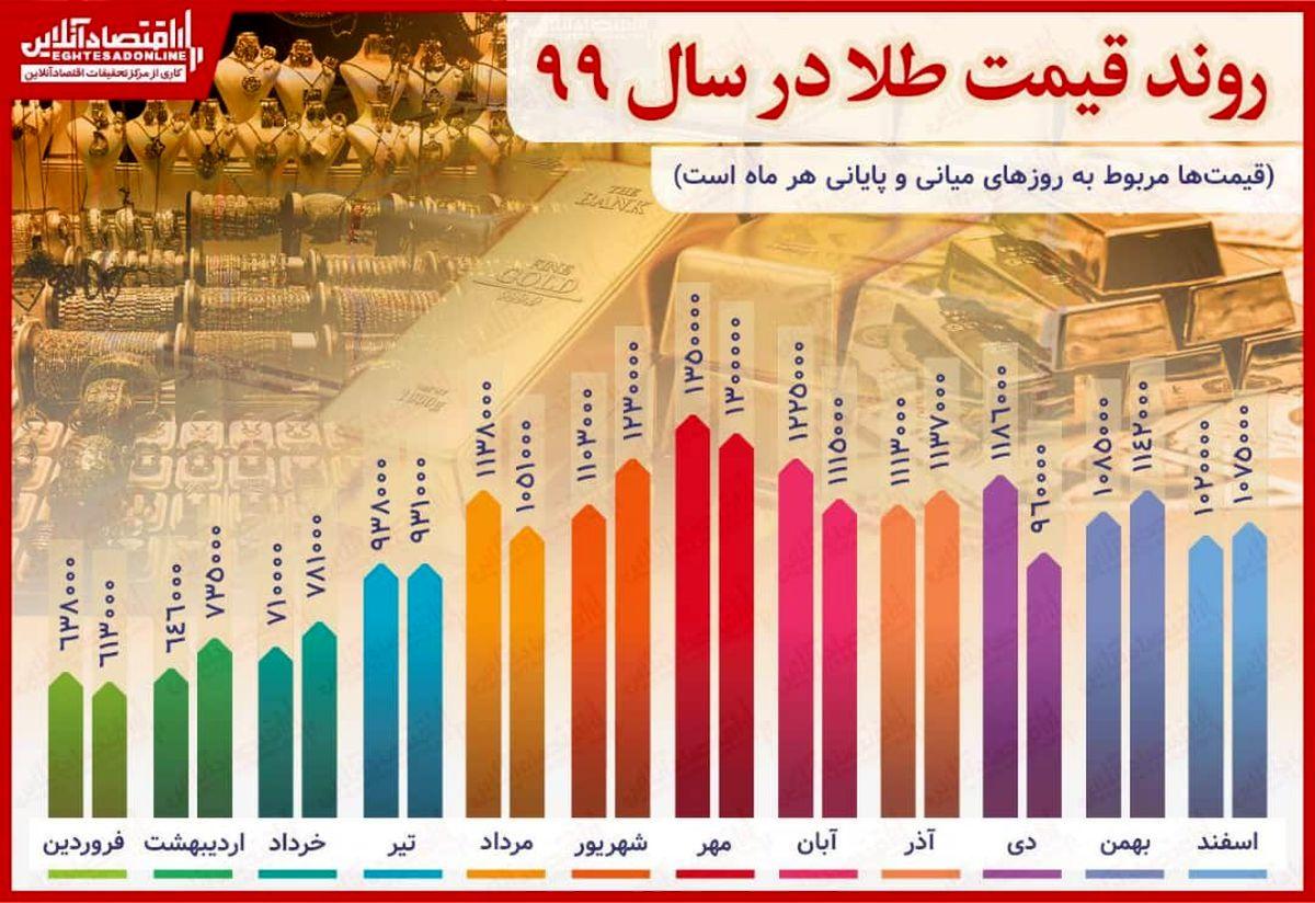 رشد ۶۸.۵درصدی قیمت طلا در سال۹۹/ ثبت رکورد بالاترین قیمت در مهرماه