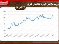روند کاهشی شاخص کانههای فلزی بورس تهران در دومین روز هفته