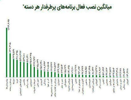محبوبترین اپلیکیشنها در بین ایرانیان +اینفوگرافیک