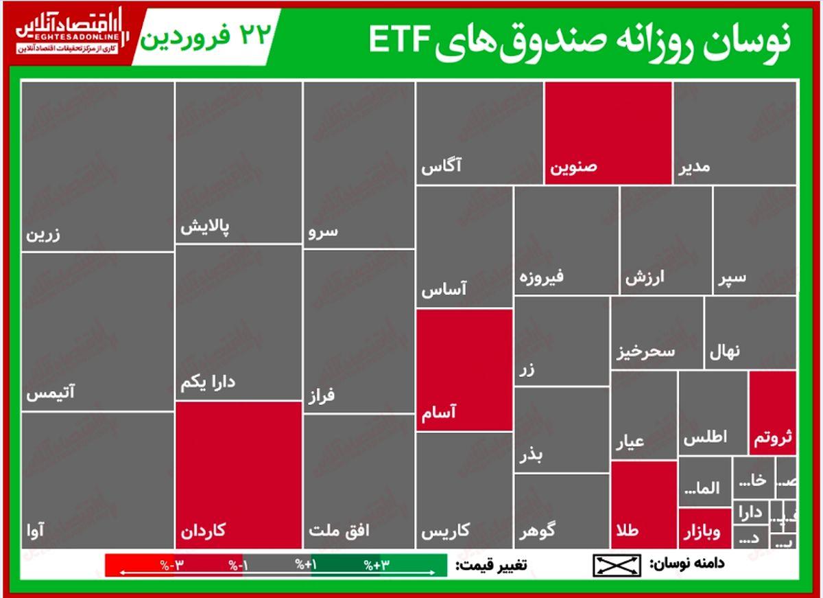 گزارش روزانه صندوقهای ETF (۲۲فروردین۱۴۰۰)/ رونق صندوقهای درآمد ثابت با صدرنشینی اعتماد
