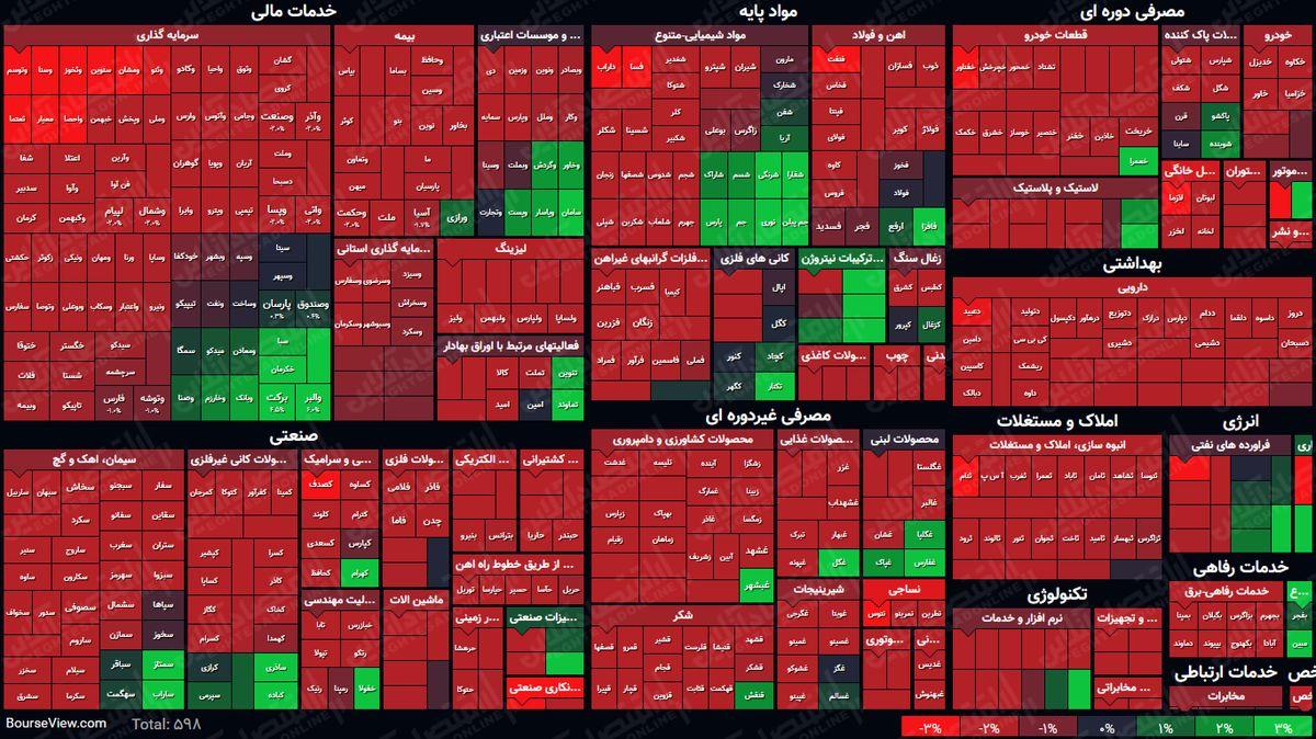 نمای پایانی بورس امروز/ رشد شاخص سهامداران را دلگرم نکرد