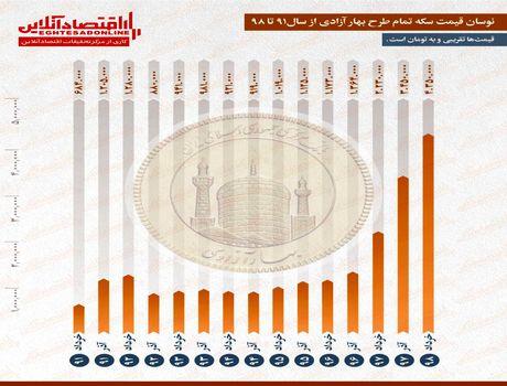 افزایش بیش از ۵۰۰درصدی قیمت سکه طی ۷سال