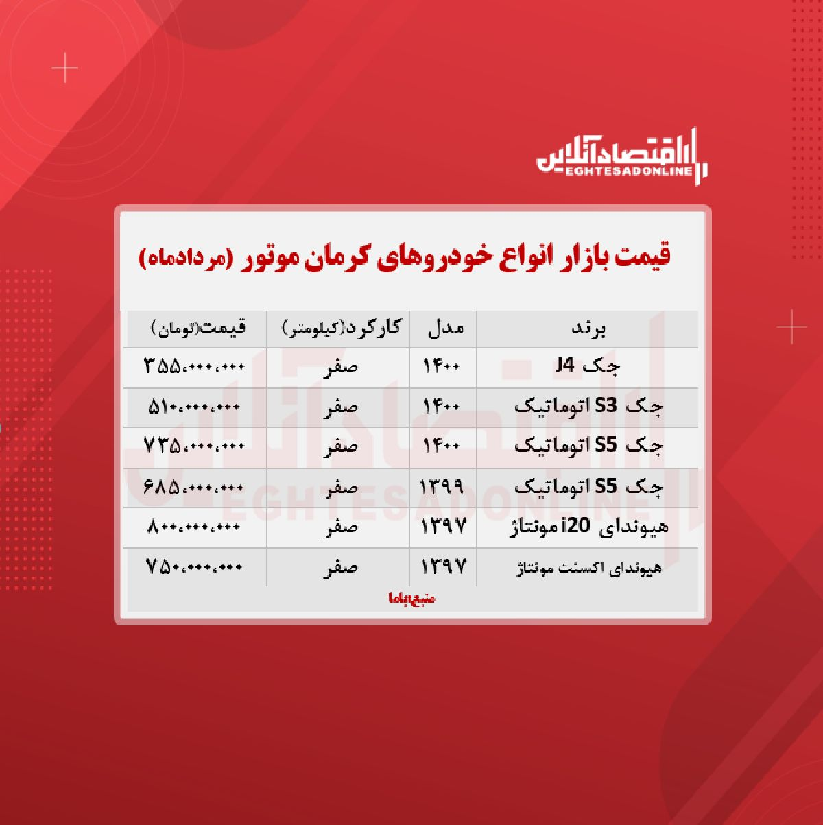 قیمت محصولات کرمان موتور امروز ۱۴۰۰/۵/۳۱