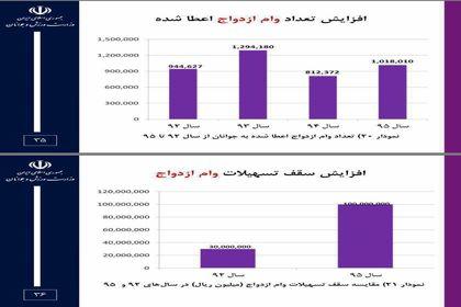 افزایش تعداد و مبلغ وام ازدواج در دولت روحانی +اینفوگرافیک