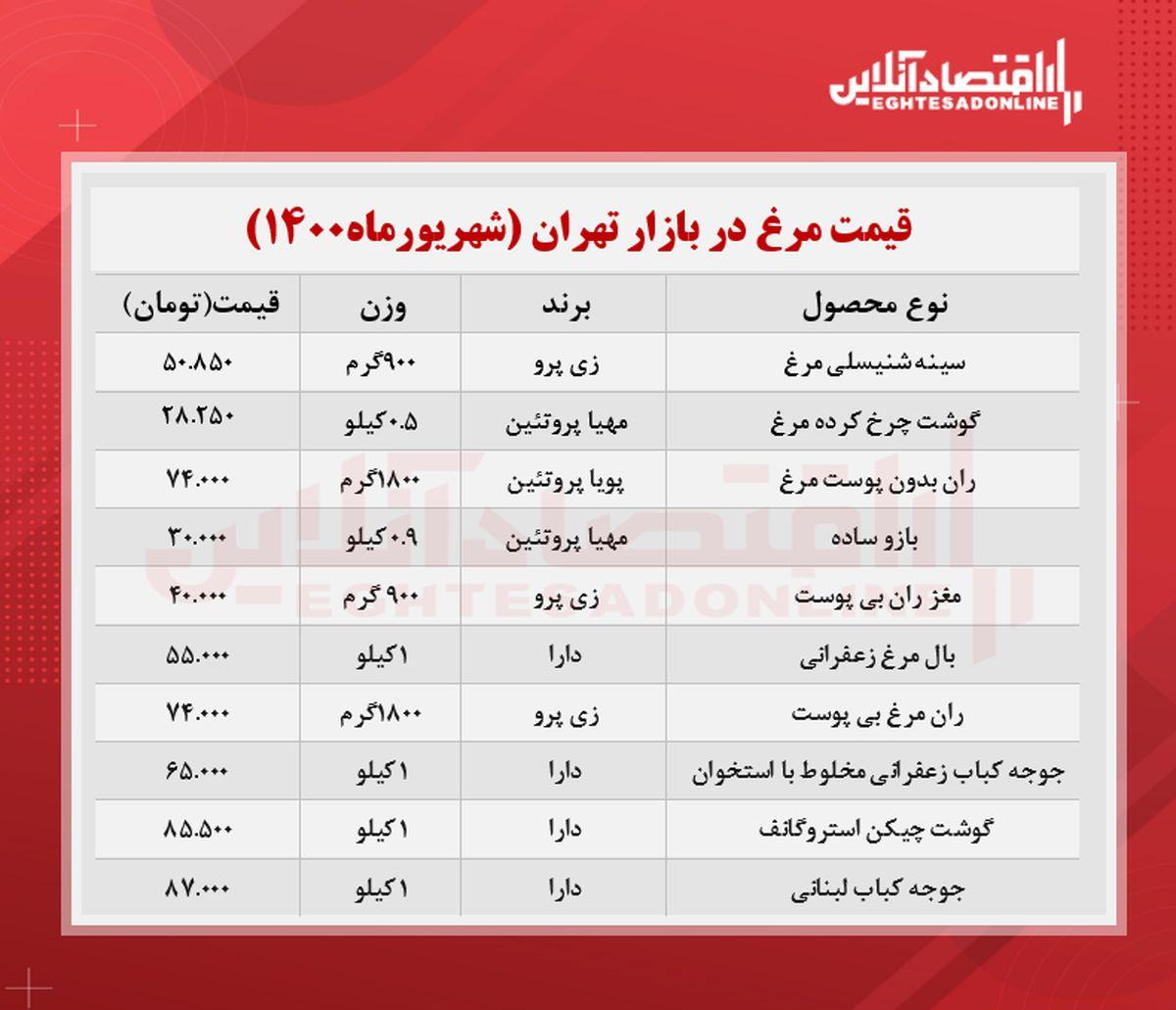 قیمت جدید گوشت مرغ در بازار (شهریور۱۴۰۰) + جدول
