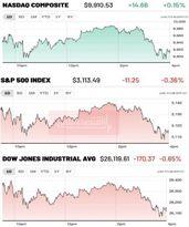 سقوط شاخصها با تشکیک در مورد بازگشایی اقتصادی
