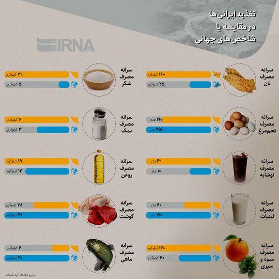 وضعیت تغذیه ایرانیها چطور است؟