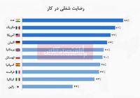 مردم کدام کشورها بیشترین رضایت شغلی را دارند؟