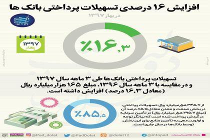 افزایش 16 درصدی تسهیلات پرداختی بانکها +اینفوگرافیک