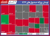 گزارش روزانه صندوق های ETF(۳آبان۱۴۰۰) / ثبت ارزش معاملات ۳۱۰میلیارد تومانی برای کمند