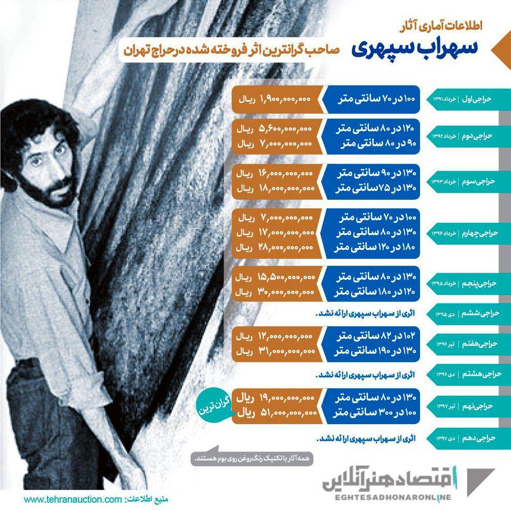 سهراب سپهری؛ صاحب گرانترین اثر فروخته شده در حراج تهران