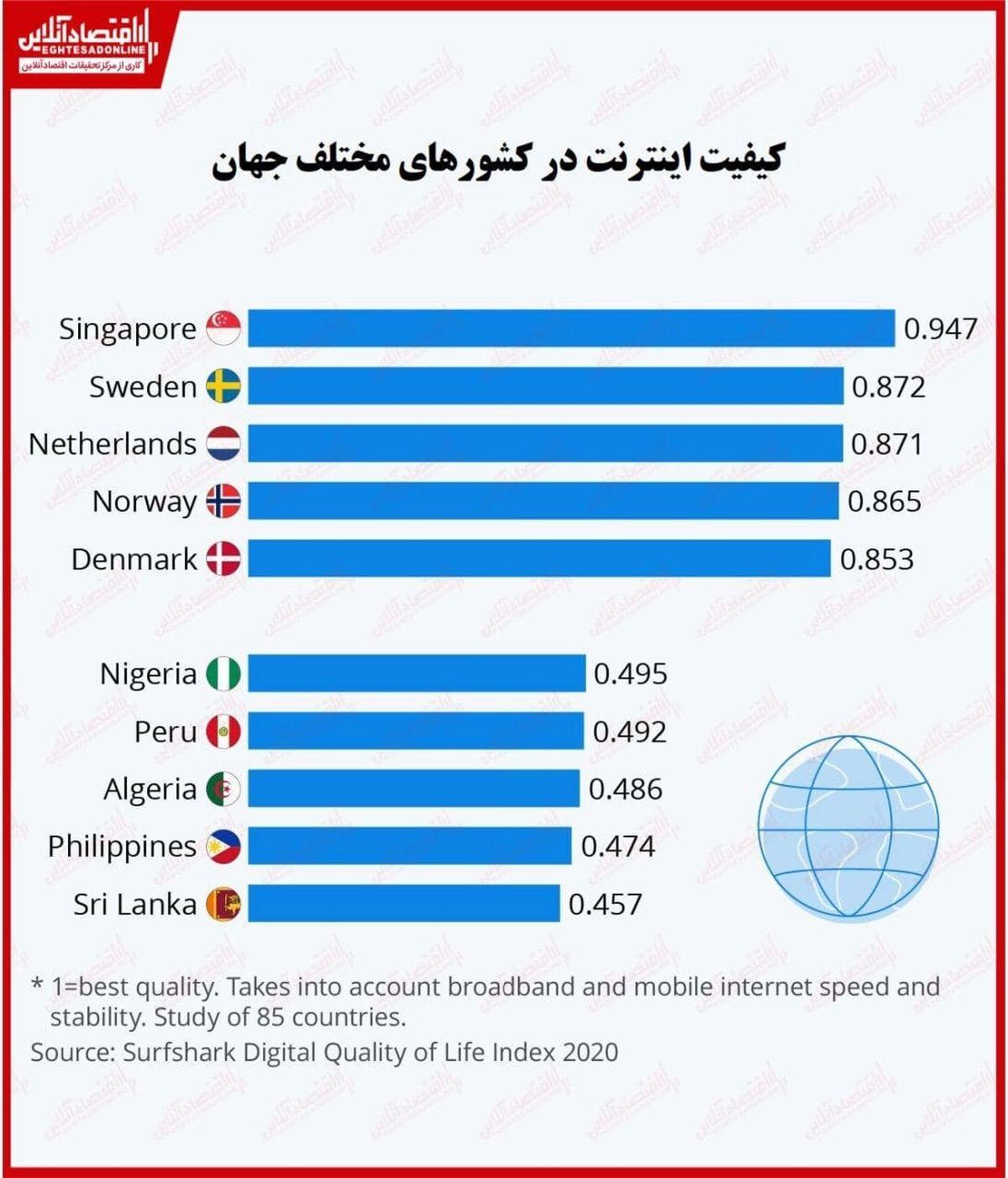 کیفیت اینترنت در شهرهای مختلف جهان چگونه است؟