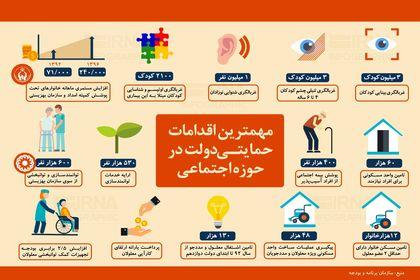 مهمترین اقدامات حمایتی دولت در حوزه اجتماعی +اینفوگرافیک