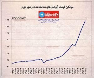 میانگین قیمت آپارتمانهای معامله شده در تهران +اینفوگرافیک
