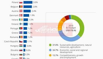 میزان مشارکت کشورهای عضو اتحادیه اروپا در بودجه