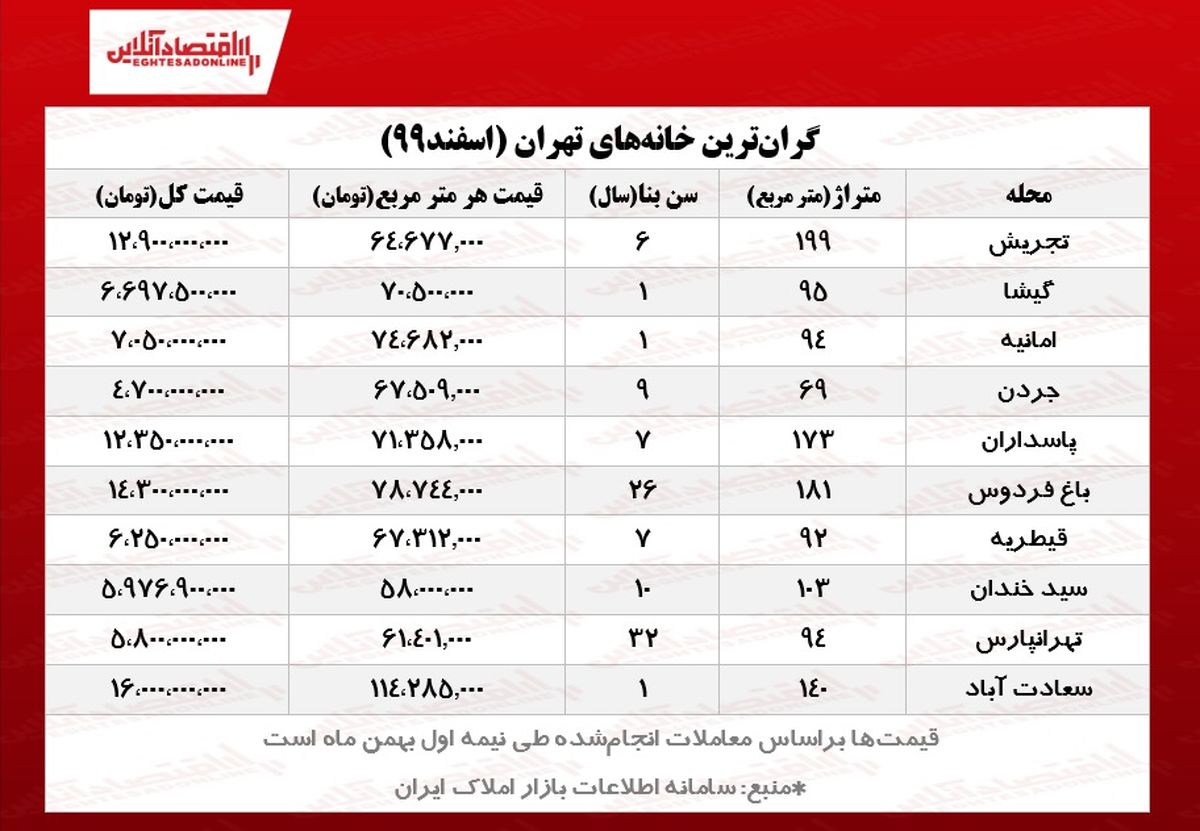 گرانترین آپارتمانهای تهران چند؟