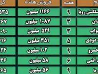 آمار فروش فیلمهای سینما تا تاریخ ۲۱تیر ماه +فیلم